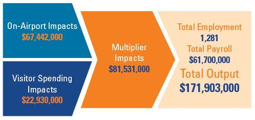 "Chart reading, ""On-Airport Impacts $67,442,000, Visitor Spending Impacts $22,930,000, Multiplier"