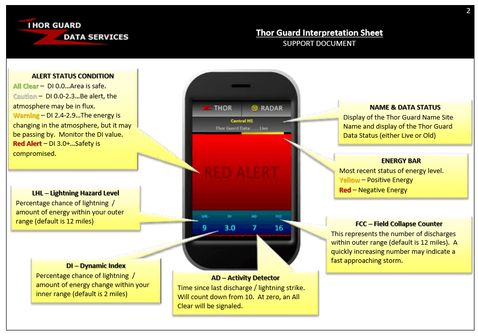 Diagram explaining various on screen features of Thor Guard lightning prediction system mobile site